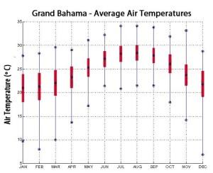 grand bahama tiger beach temperature