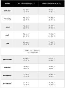 bahamas air water temperatures
